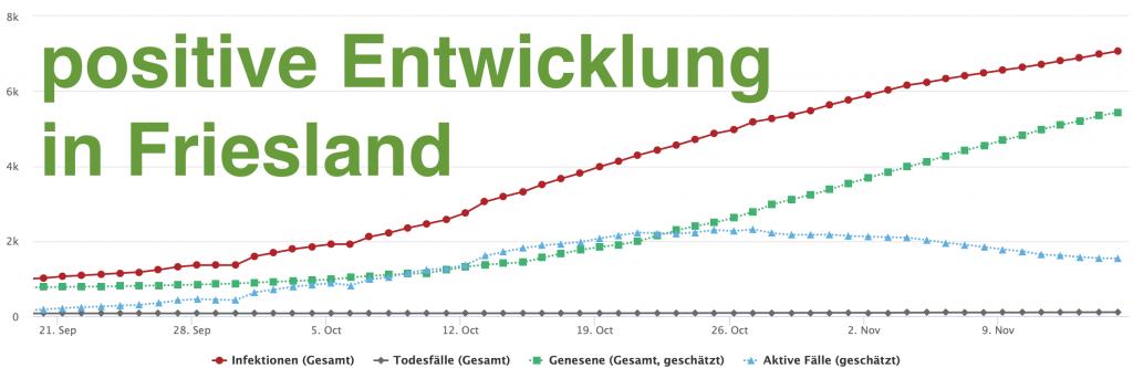 positive Entwicklung bei der Anzahl der aktiv mit dem Coronavirus infizierten Personen in Friesland - Schakelvilla
