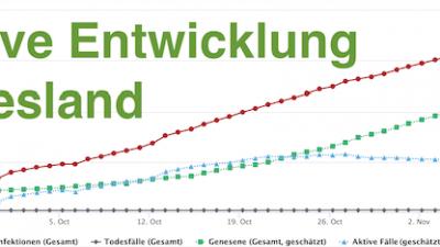 positive Entwicklung bei der Anzahl der aktiv mit dem Coronavirus infizierten Personen in Friesland - Schakelvilla Ferienhaus am IJsselmeer